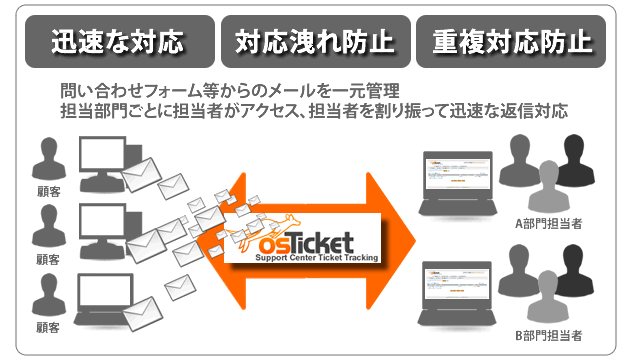 osTicket利用イメージ