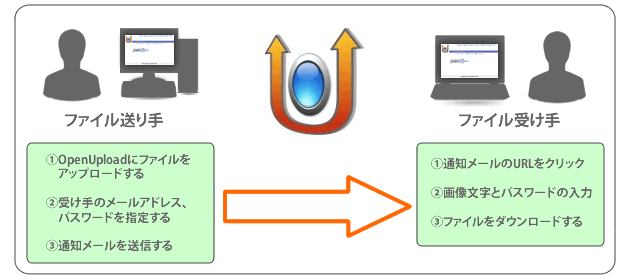 OpenUpload利用イメージ